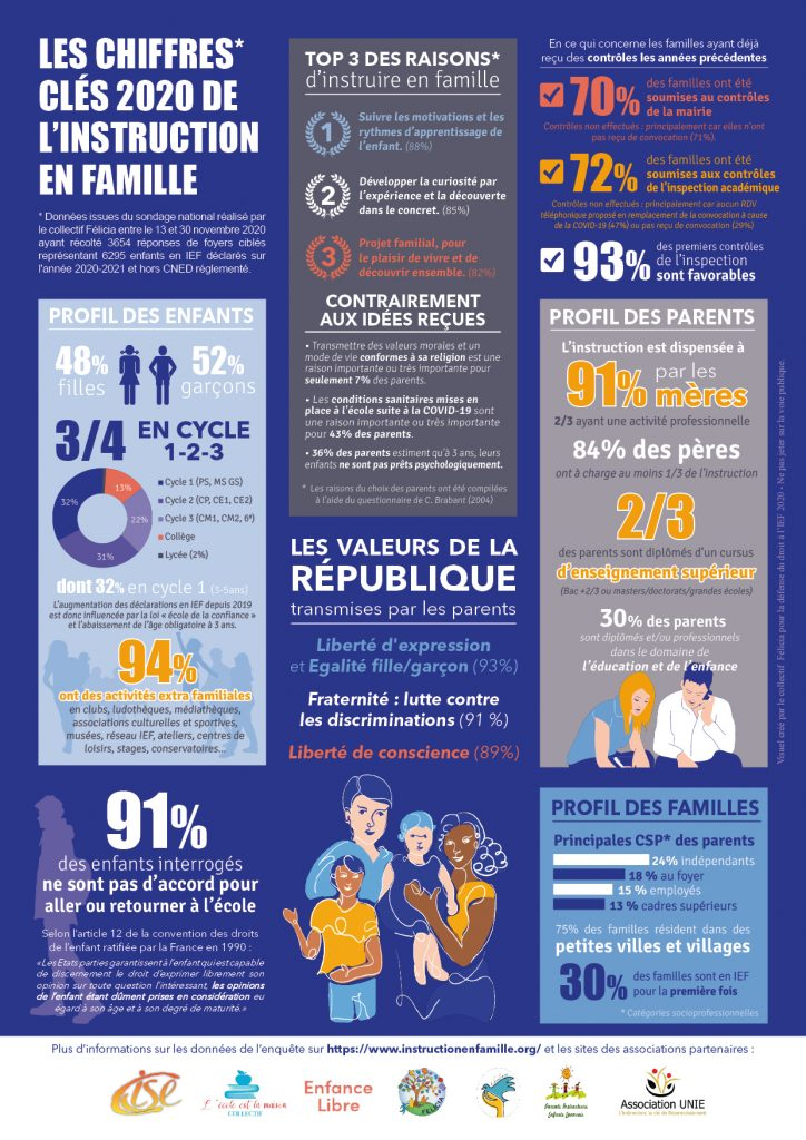 instruction-en-famille-resultat-sondage-2020
